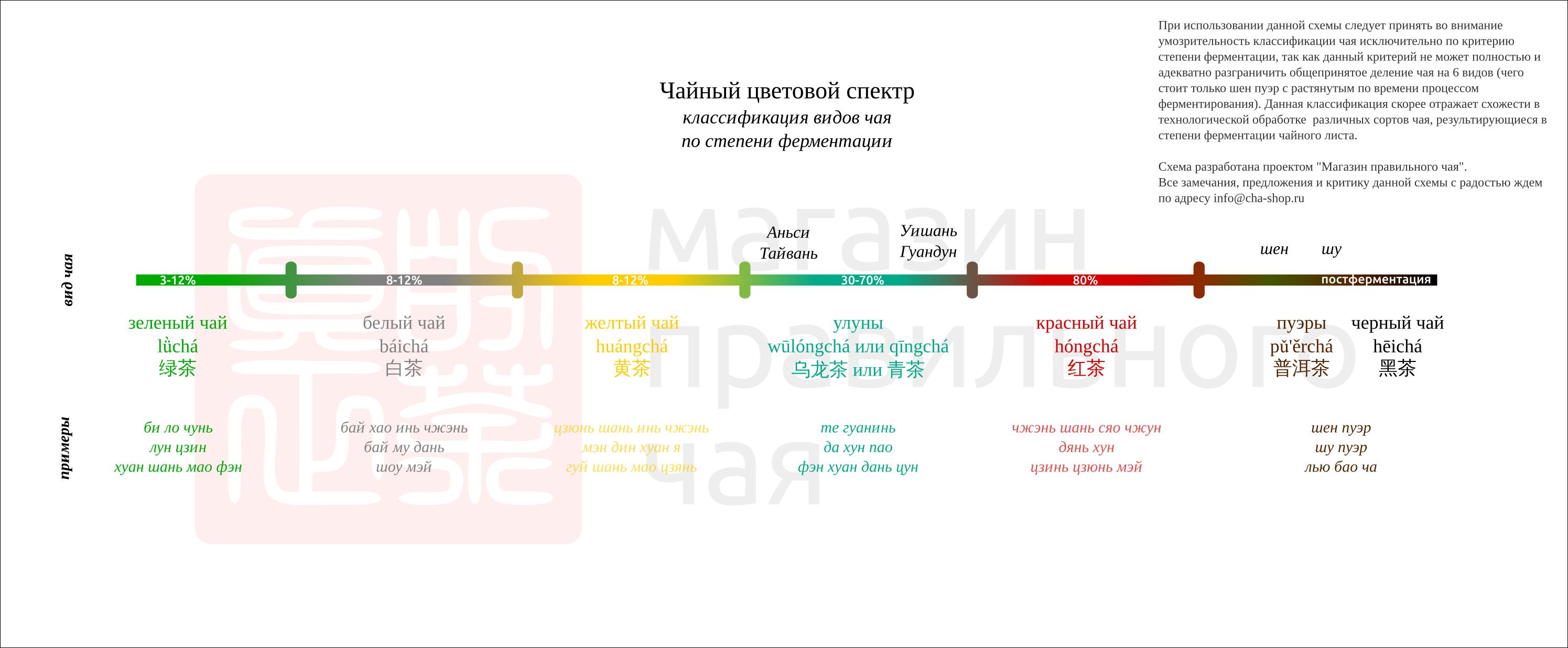 Чайный цветовой спектр